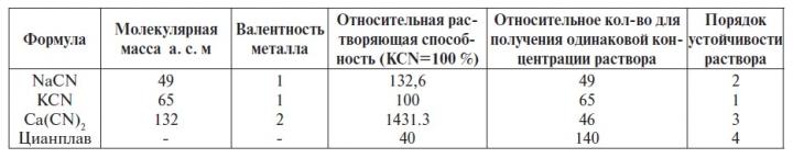 Таблица 1 Цианистые соединения, употребляемые при цианировании золота