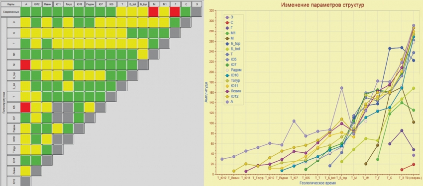 Рис. 10. Цветовая схема класса 3б и графики изменения амплитуды одного из контуров класса