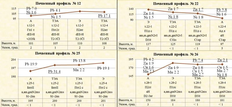 Рис. 1. Схемы почвенных профилей № 12, 22, 25, и 26 с указанием микроэлементов с кларком концентрации более 1,5 и максимальным значениями по профилю