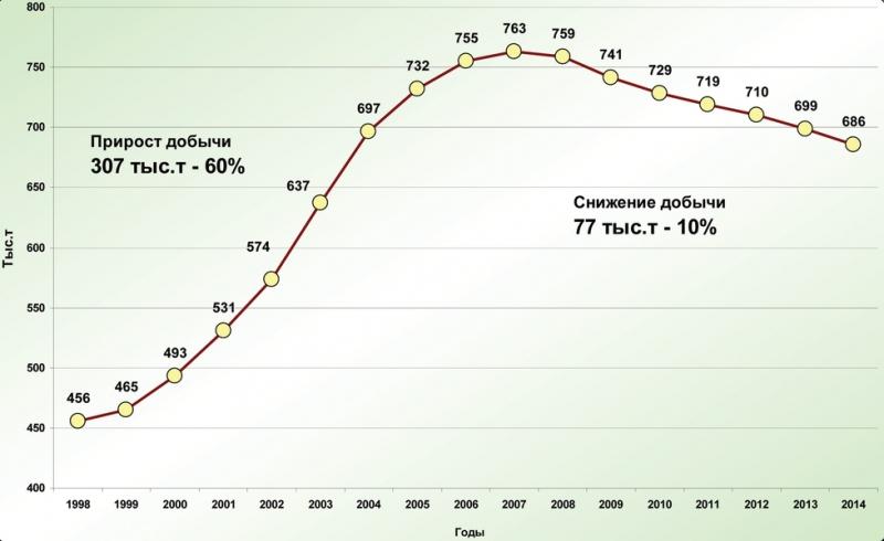 Рис. 1. Динамика среднесуточной добычи нефти по ХМАО – Югре
