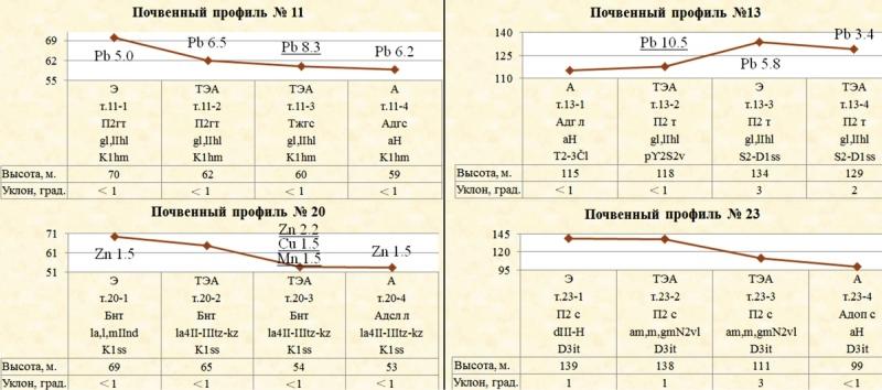 Рис. 2. Схемы почвенных профилей № 11, 13, 20, и 23 с указанием микроэлементов с кларком концентрации более 1,5 и максимальным значениями по профилю