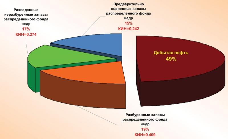 Рис. 2. Структура запасов нефти распределенного фонда недр ХМАО – Югры
