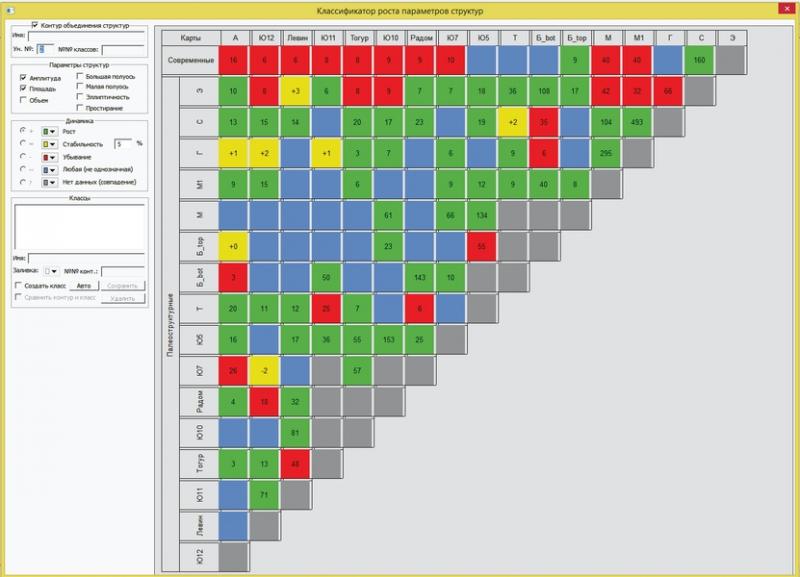 Рис. 3. Окно классификатора изменений параметров структур