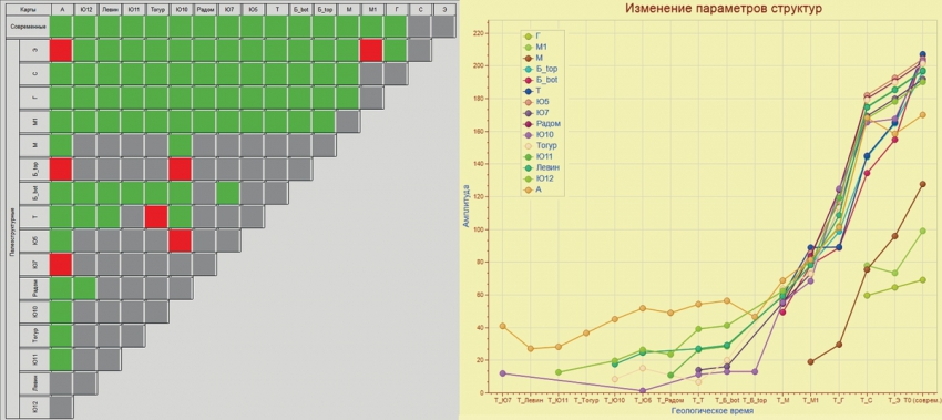 Рис. 4. Цветовая схема класса 1а и графики изменения амплитуды одного из контуров класса