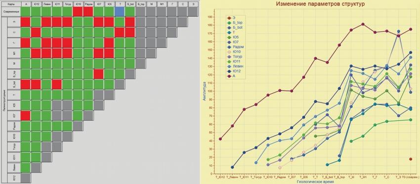 Рис. 5. Цветовая схема класса 2а и графики изменения амплитуды одного из контуров класса