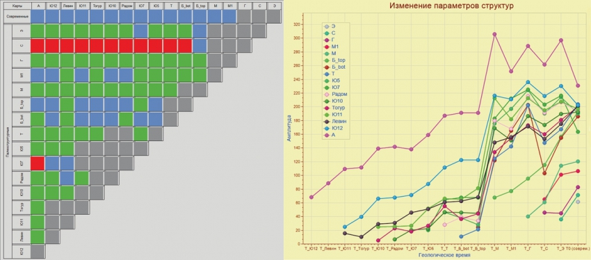 Рис. 6. Цветовая схема класса 3а и графики изменения амплитуды одного из контуров класса