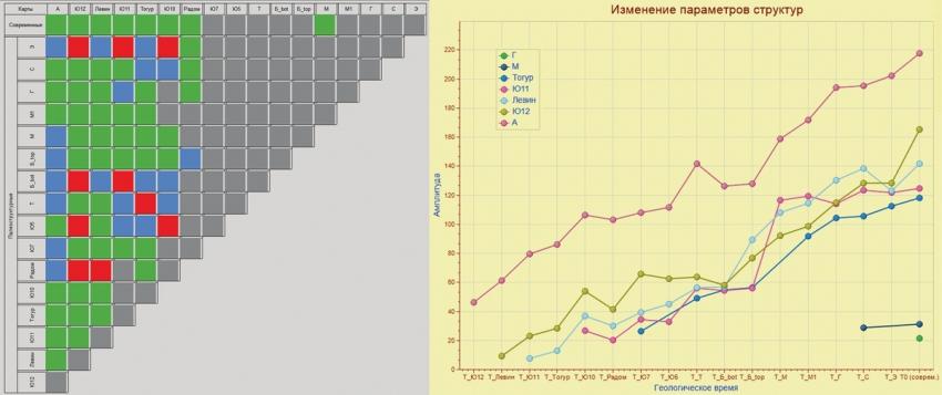 Рис. 7. Цветовая схема класса 4а и графики изменения амплитуды одного из контуров класса