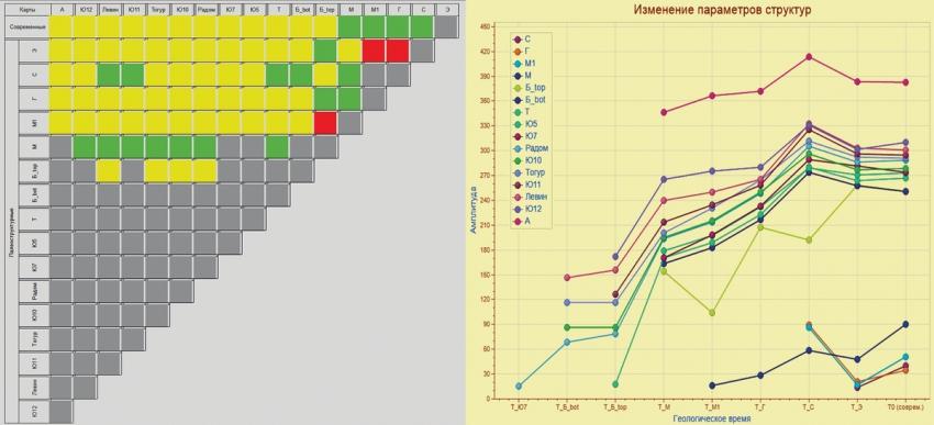 Рис. 8. Цветовая схема класса 1б и графики изменения амплитуды одного из контуров класса
