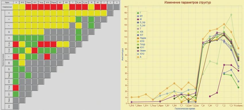Рис. 9. Цветовая схема класса 2б и графики изменения амплитуды одного из контуров класса