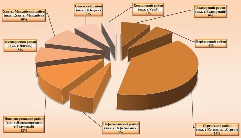 Рис. 1. Распределение количества зарегистрированных лицензий по муниципальным образованиям округа на 01.01.2015 г.