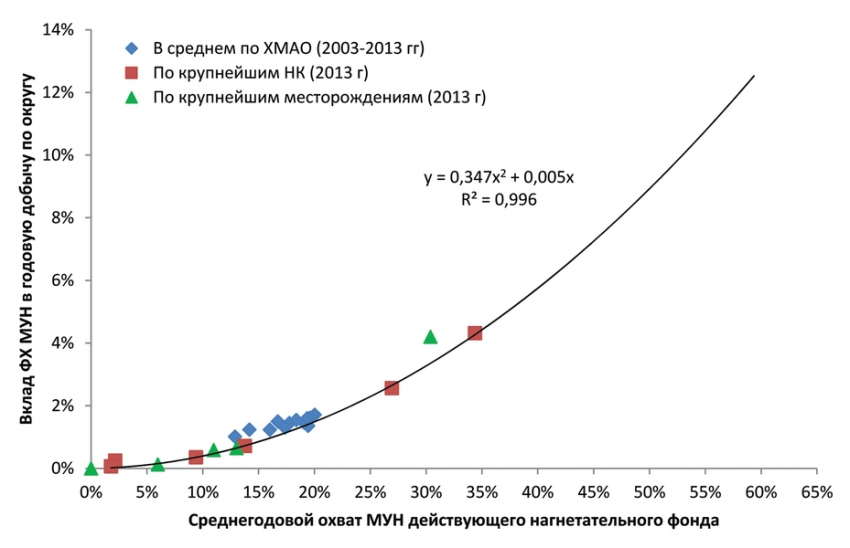 Рис. 1. Зависимость вклада физико-химических МУН в годовую добычу нефти от охвата действующего нагнетательного фонда