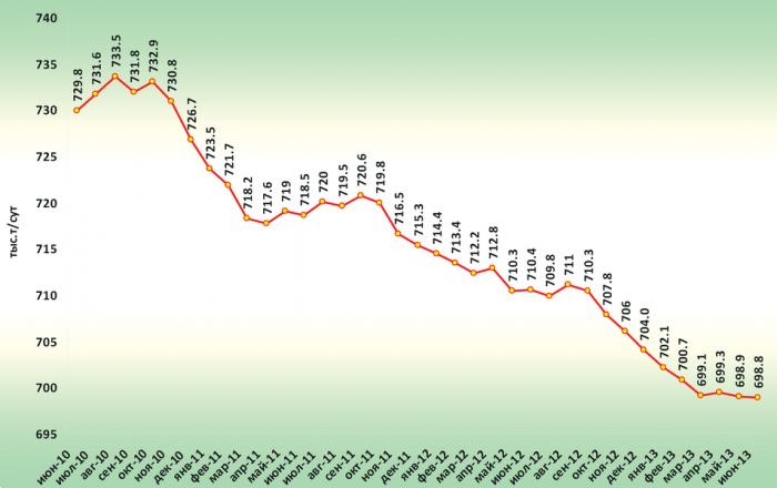 Рис. 1. Среднесуточная динамика добычи нефти по ХМАО-Югре за июнь 2010 г. – июнь 2013 г.