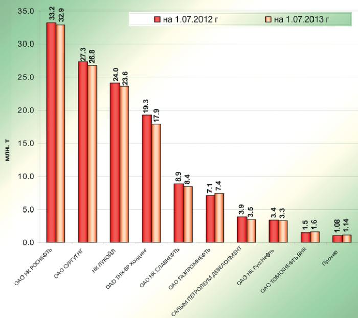 Рис. 2. Сравнение добычи нефти за первое полугодие 2013 и 2012 гг.