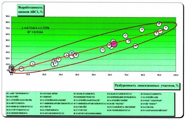Рис. 2. Зависимость выработанности запасов категории АВС1 от разбуренности лицензионного участка по недропользователям ХМАО за 1998 год.