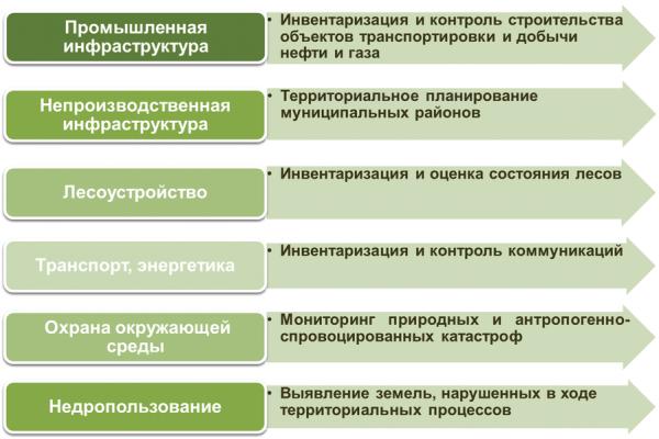 Рис. 4. Области применения данных мониторинга, полученных с космических снимков