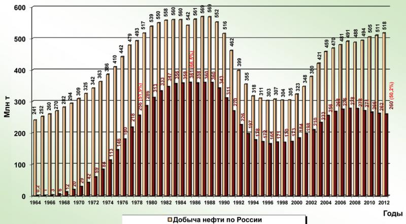 Рис. 1. Динамика годовой добычи нефти по России и ХМАО-Югре