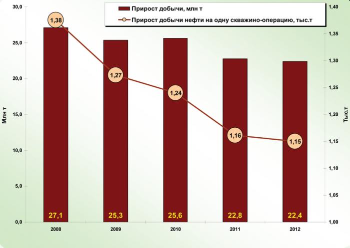Рис. 3. Динамика прироста добычи от методов интенсификации и увеличения нефтеотдачи