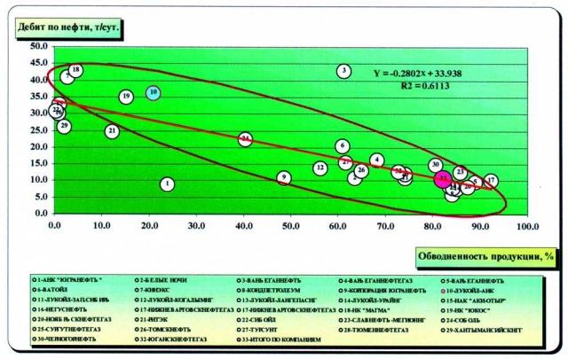 Рис. 3. Зависимость дебитов по нефти от обводненности продукции по недропользователям ХМАО за 1998 год.