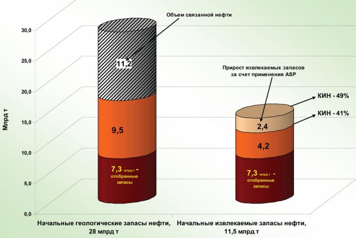 Рис. 4. Оценка потенциала добычи нефти за счет применения физико-химических методов в Сургутском и Нижневартовском районах