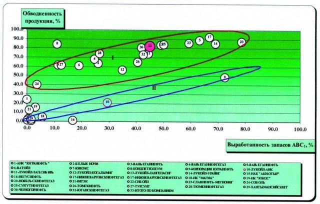 Рис. 4. Анализ обводненности продукции и выработанности запасов АВС1 по недропользователям ХМАО.