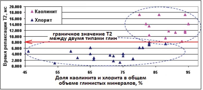Рис. 3. Результаты ЯМР-релаксометрии для разных типов глинистых минералов после центрифугирования