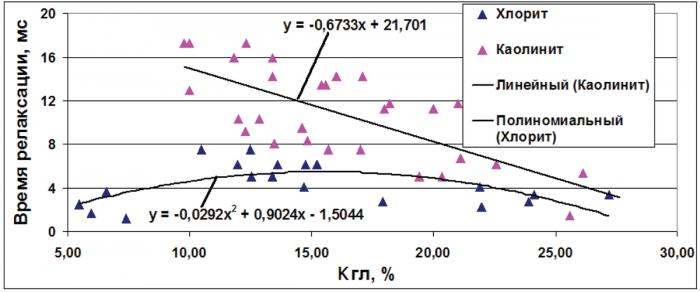 Рис. 4. Влияние объема и типа глинистых минералов на результаты ЯМР-релаксометрии