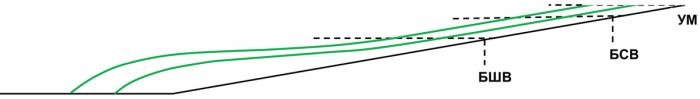 Рис. 2. Схема формирования клиноформных отложений в мелководном бассейне УМ – средний уровень моря, БСВ – базис спокойных волн, БШВ – базис штормовых волн