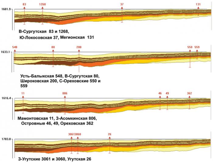Рис 3. Разрезы через клиноформные резервуары (с востока на запад) БВ8, БВ6, БВ4, БС11 по указанным линиям скважин. МаштабыЖ горизонтальный 1:700000, вертикальный 1:70000