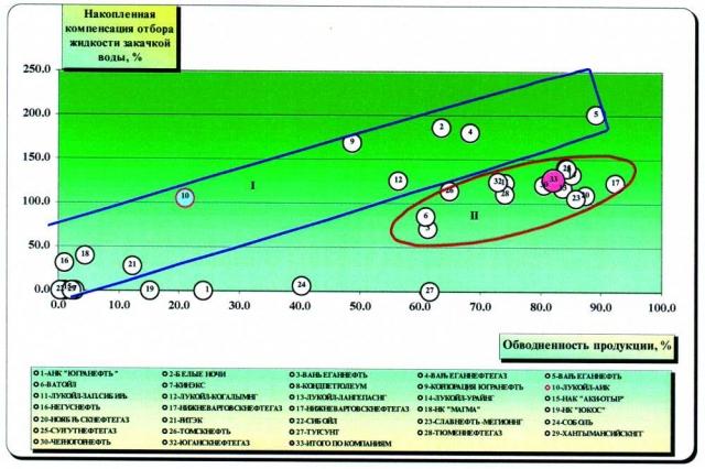 Рис.5. Сопоставление накопленной компенсации отбора жидкости закачкой воды с обводненностью продукции по недропользователям ХМАО за 1998 год.