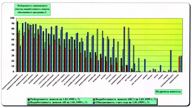 Рис. 6. Характеристика разбуренности лицензионных участков, выработанности запасов, обводненности продукции по недропользователям ХМАО за 1998 год