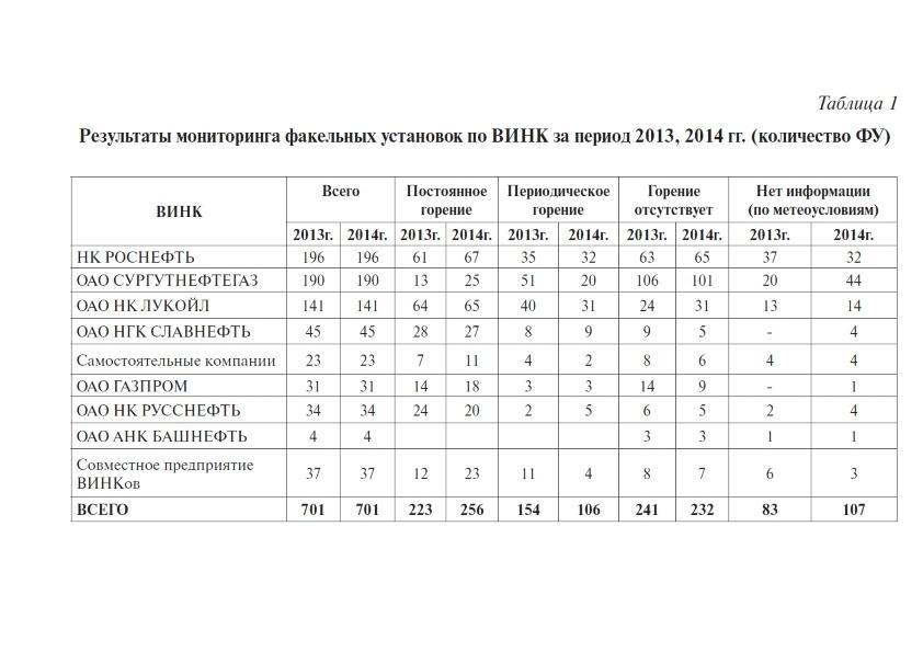Результаты мониторинга факельных установок по ВИНК за период 2013, 2014 гг. (количество ФУ)