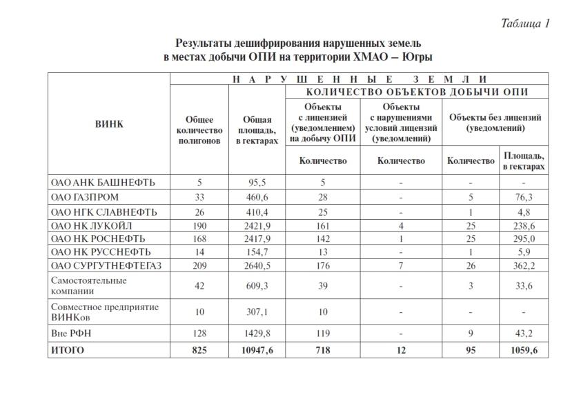 Таблица 1 Результаты дешифрирования нарушенных земель в местах добычи ОПИ на территории ХМАО – Югры