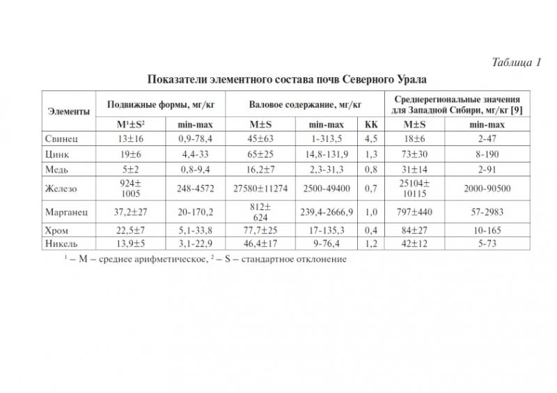 Таблица 1 Показатели элементного состава почв Северного Урала