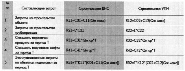 Таблица 1. Сравнение затрат на строительство ДНС и УПН