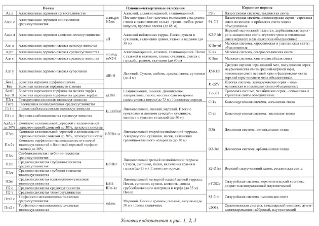 Условные обозначения к рис. 1, 2, 3