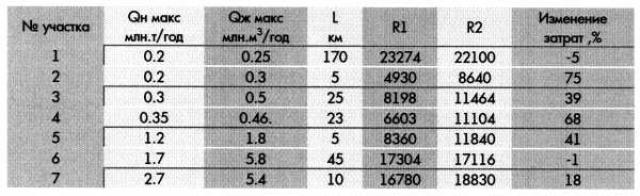 Таблица 2. Затраты на строительство ДНС и УПН по нефтяным участкам (тыс.руб. в ценах 1984 г.)
