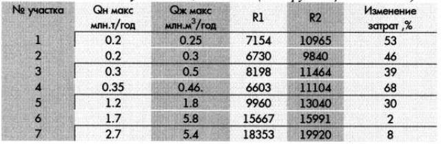 Таблица 3. Затраты на строительство ДНС и УПН по нефтяным участкам; L=25 км (тыс.руб. в ценах 1984г.)