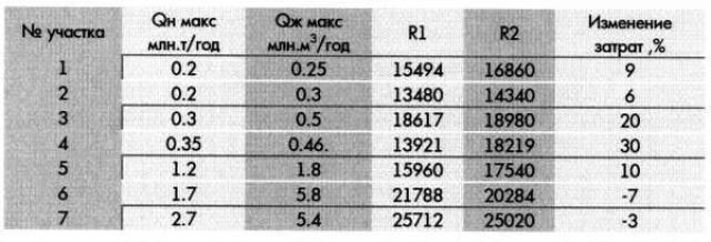 Таблица 4. Затраты на строительство ДНС и УПН по нефтяным участкам, L=100 км (тыс.руб. в ценах 1984г.)