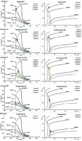 Рис. 9. Примеры диаграмм выделенных типов органического вещества