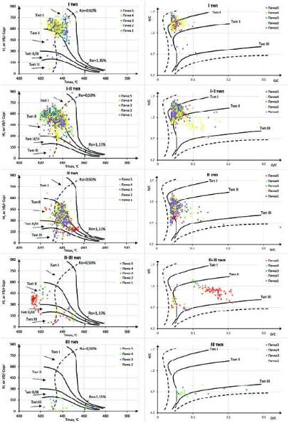 Рис. 10. Распределение пиролитических данных по типам ОВ после пересчета в атомные соотношения