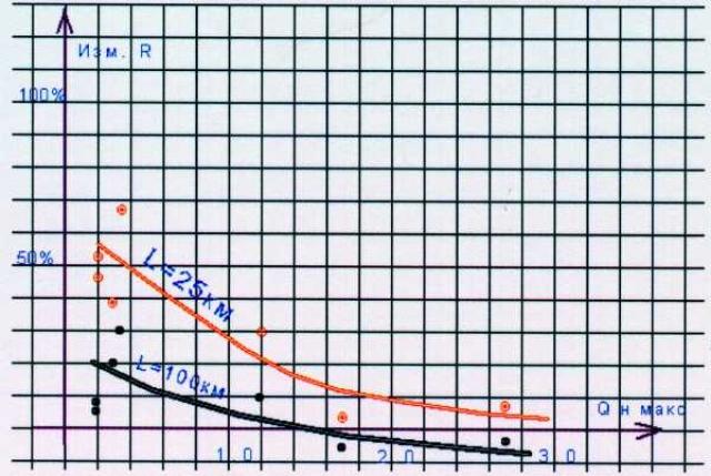 Рис.1. Изменение затрат на строительство ДНС и УПН при варьировании параметров участка нефтяного месторождения.