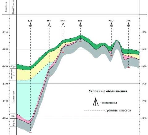 Рис.4. Геологический разрез Чуэльской структуры