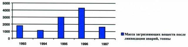 Рис.1. Масса загрязняющих веществ после ликвидации аварий на месторождениях Ханты-Мансийского автономного округа.