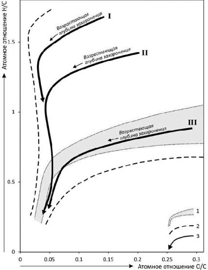 Рис. 4. Диаграмма Ван Кревелена – основные типы и эволюционные кривые керогенов типов I, II и III (по Б. Тиссо и Д. Вельте, 1981). 1 – основная тенденция изменения состава гумусовых углей; 2 – границы поля, отвечающего керогену; 3 – эволюционные кривые основных типов керогена