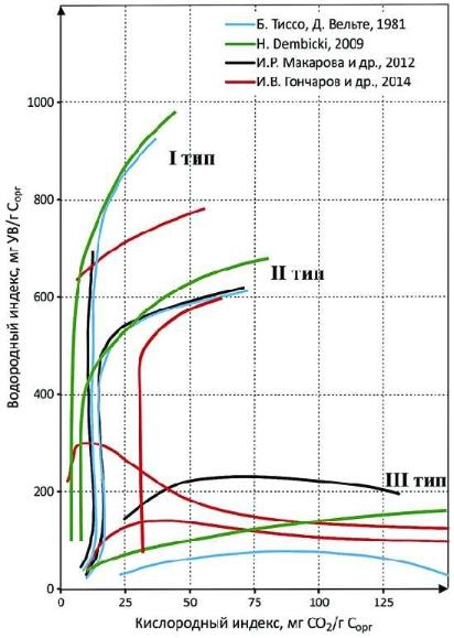 Рис. 5. Эволюционные кривые керогенов типов I, II и III на псевдодиаграмме Ван Кревелена по данным разных авторов