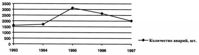 Рис.2. Количество аварий на месторождениях трубопроводных систем Ханты-Мансийского автономного округа.