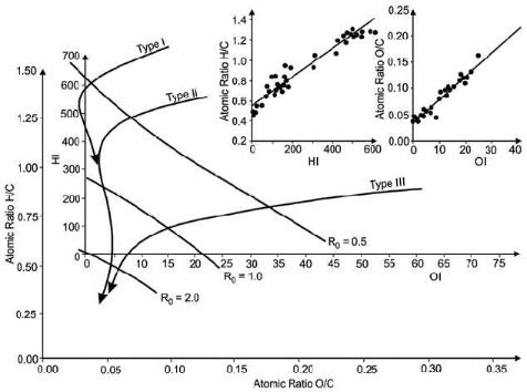 Рис. 6. Преобразование осей диаграммы Ван Кревелена (по R. Tyson, 1995)