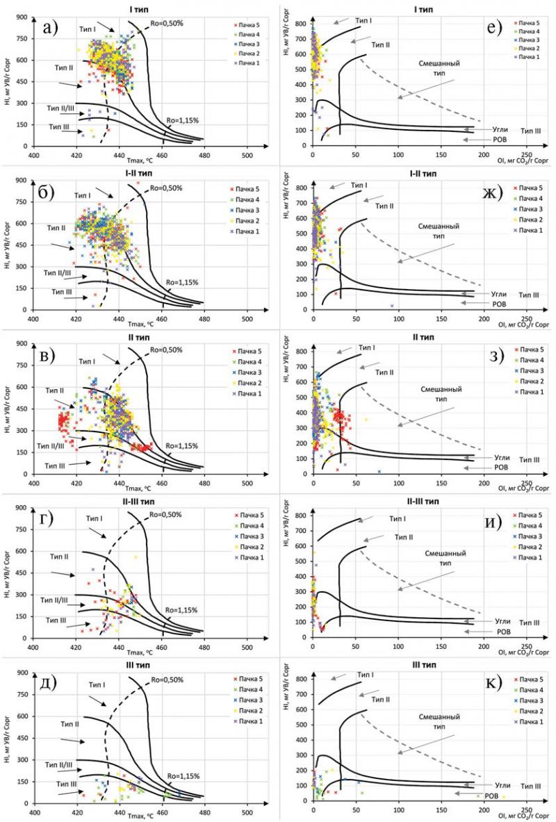 Рис. 1. Распределение пиролитических данных по типам ОВ