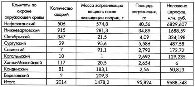 Таблица 1. Аварийность нефтедобывающих предприятий в 1997 г. по районам
