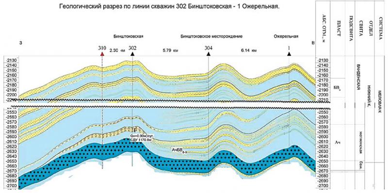Рис. 8. Геологический разрез. Бинштоковская СЛЛ (Ач2 ) БВ6-7